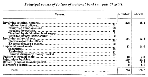 Source: p. 183 of U.S. Comptroller of the Currency. Annual Report Vol. 1 1920. Washington, D.C.: U.S. Government Printing Office.